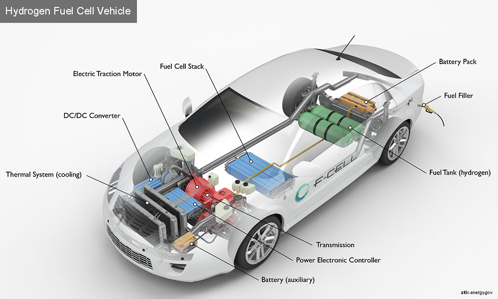 Infographic indicating parts of a standard hydrogen fuel cell vehicle.