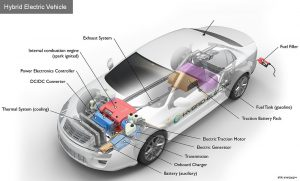 Electricity as a Vehicle Fuel